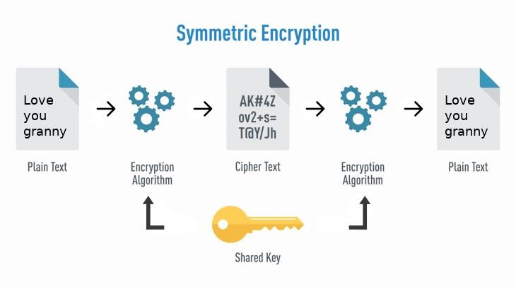 What Data Encryption