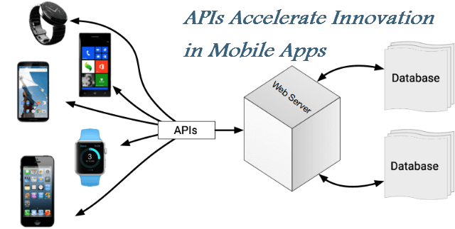APIs MobileApps