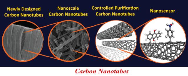 Carbon_naotubes