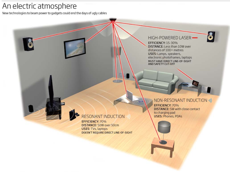 Benefits of Wireless Electricity: