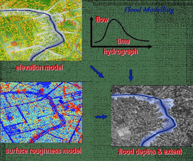 flood_modelling