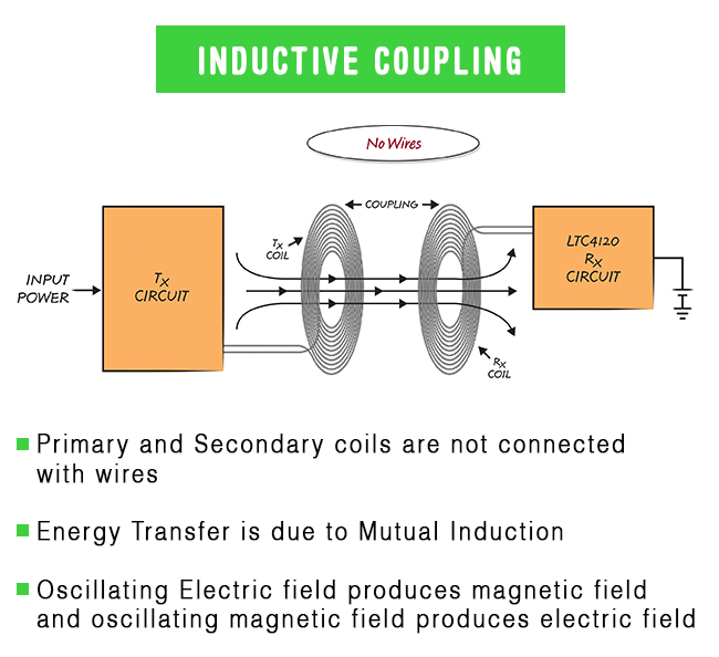 Inductive Coupling