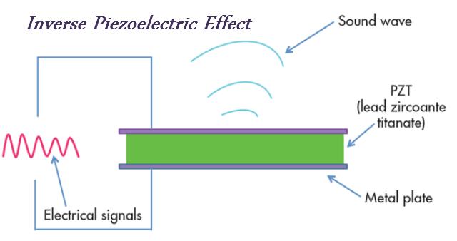 Inverse_Piezoelectricity