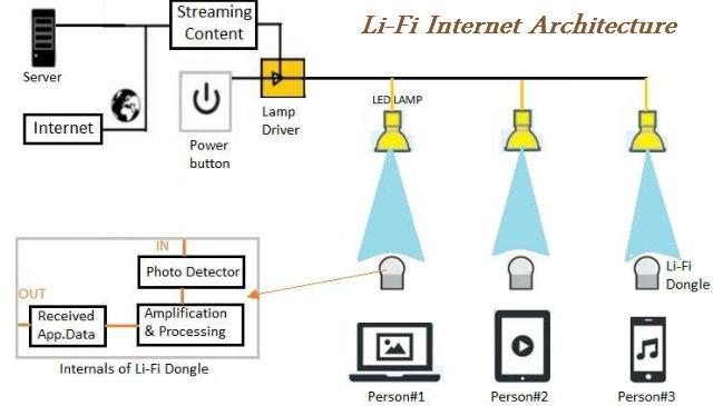 Li-Fi-internet_Architecture