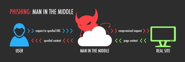 Man-In-The-Middle Attack (MITM)