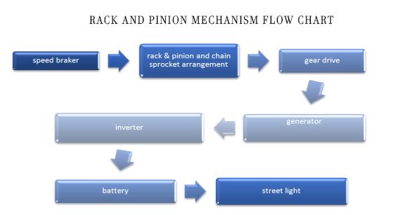 rack-pinion_speed_breaker