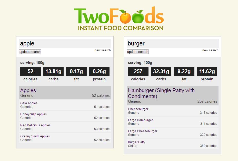 Twofoods.com