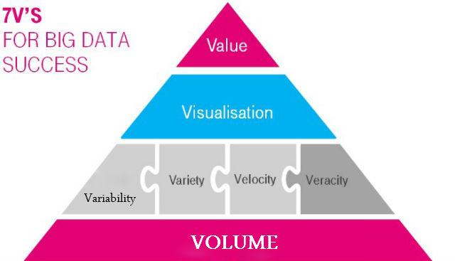 vs-of-big-data-explained