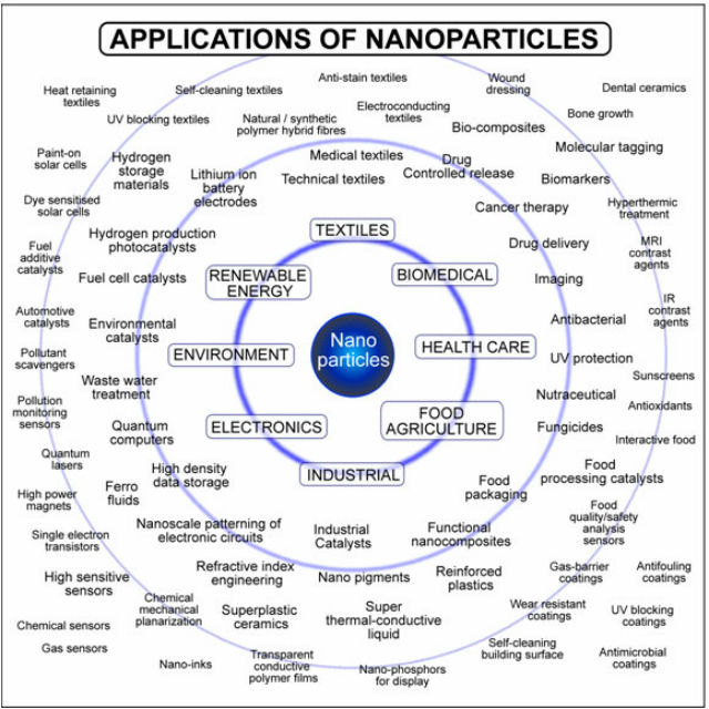 applications-of-nanoparticles