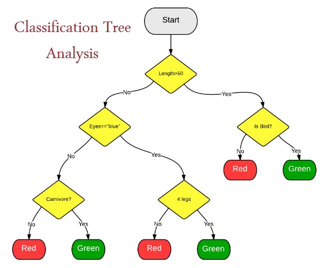 classification_tree_analysis