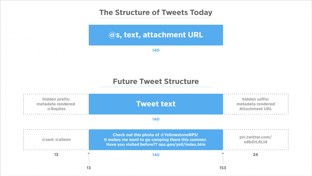 the structer of tweets today