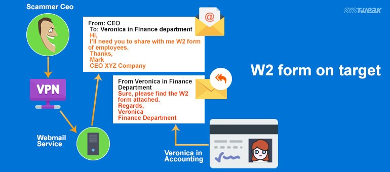 w2-form-on-target-phishing-attack