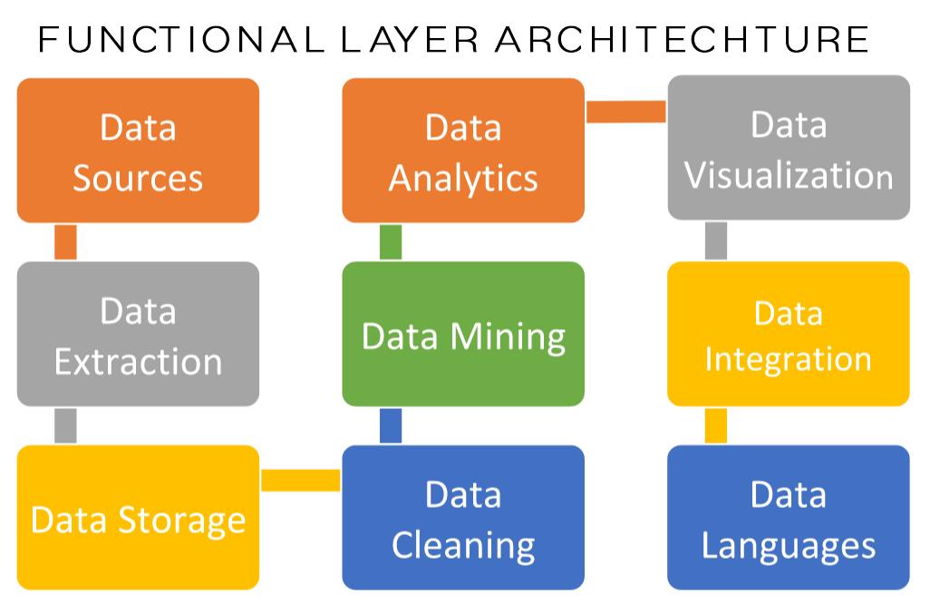 Big data architecture doritrcatodos big data architecture ccuart Choice Image