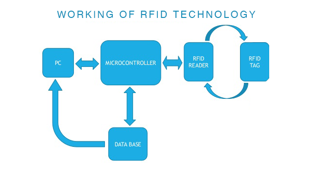 working diagram of RFID
