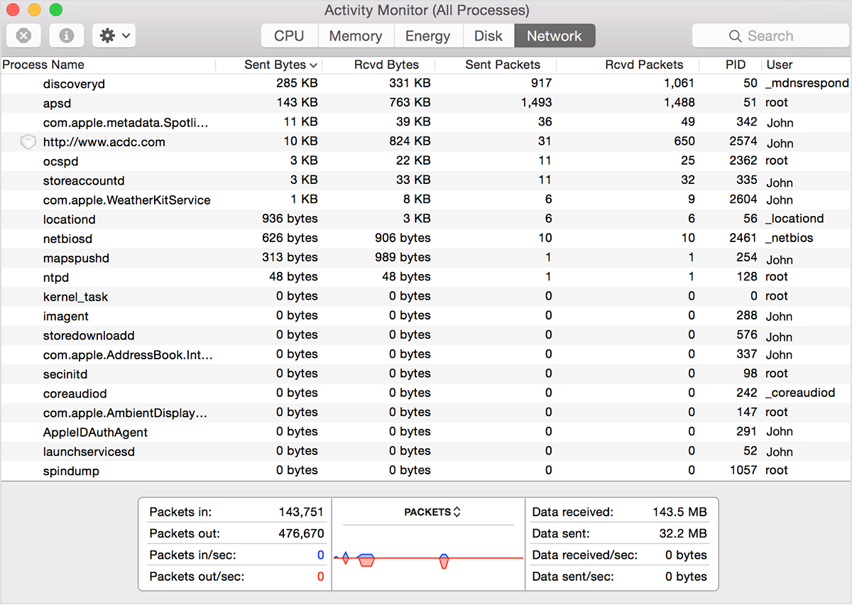 Mac network activity monitor