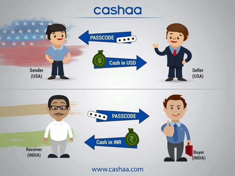 How It Works - Cashaa