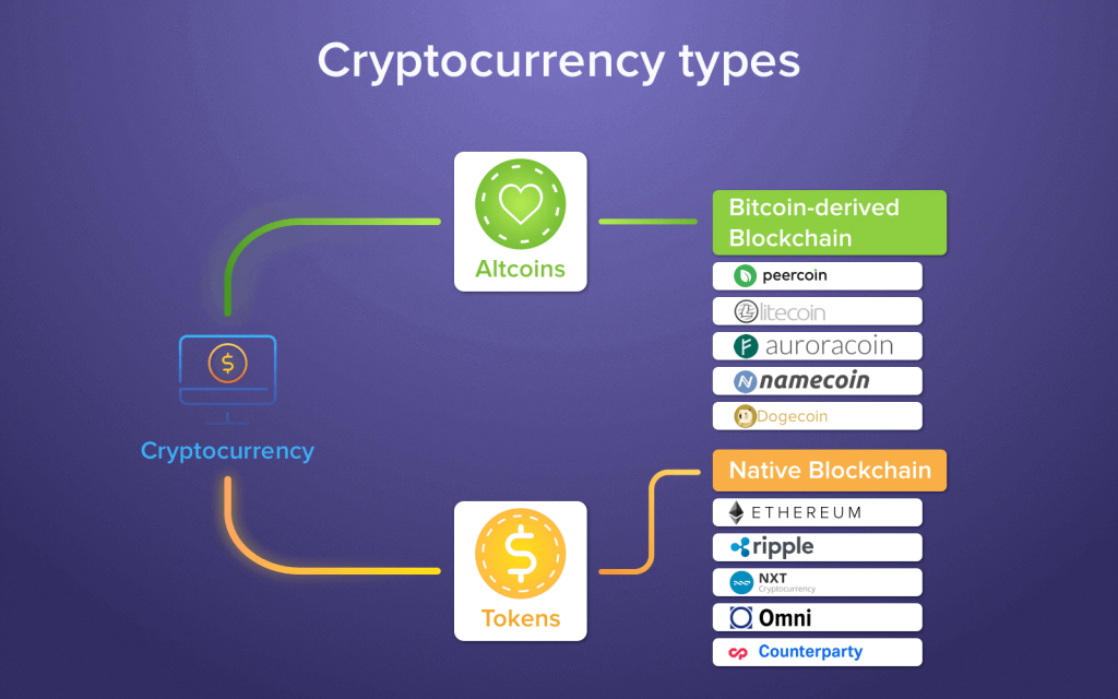 Types of cryptocurrency tokens