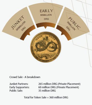 dragon token sales