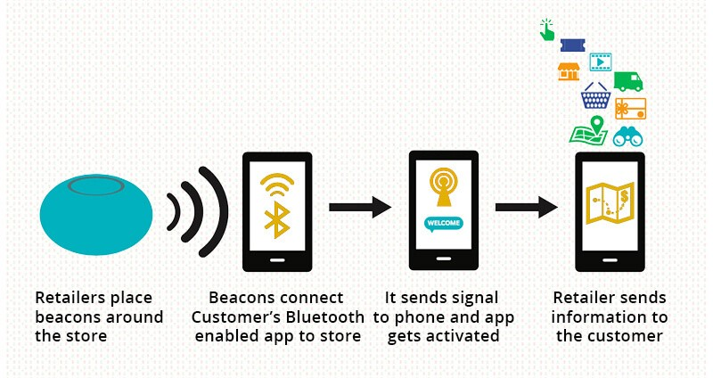 beacon bluetooth