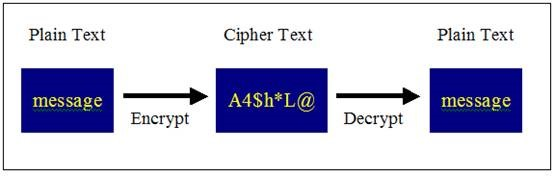 ciphertext