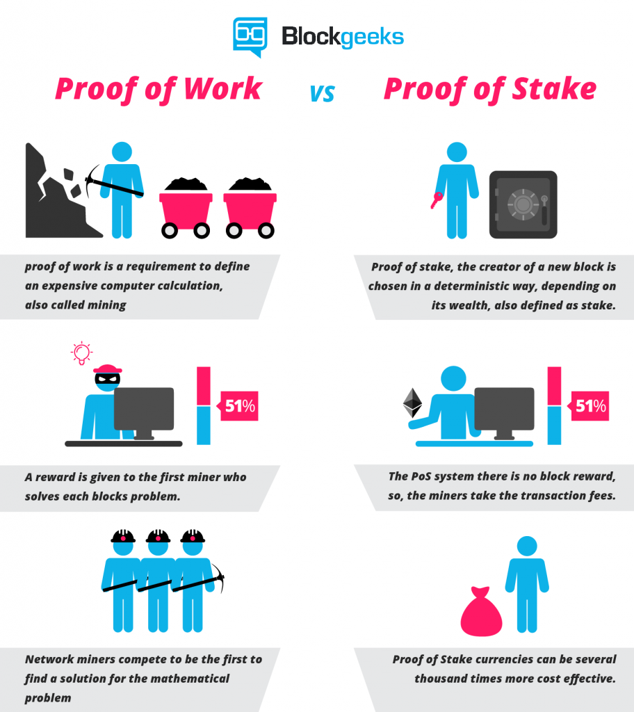 proof of work and proof of stake