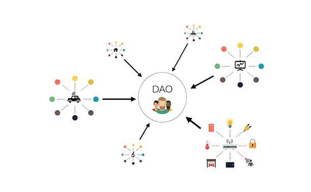 Decentralized-Autonomous-OrganizationDAO