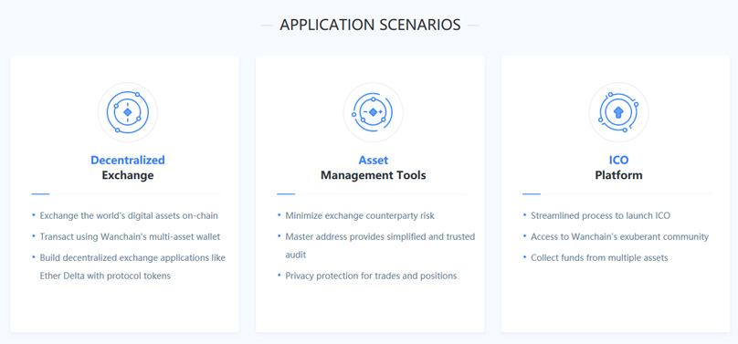applications of wanchain