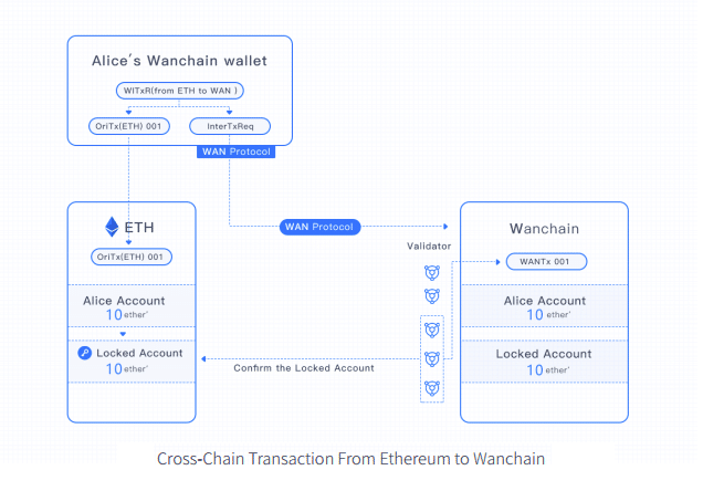 how wanchain works
