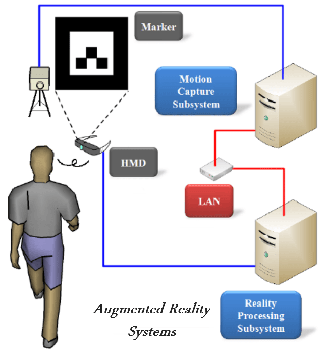 augmented-reality-systems