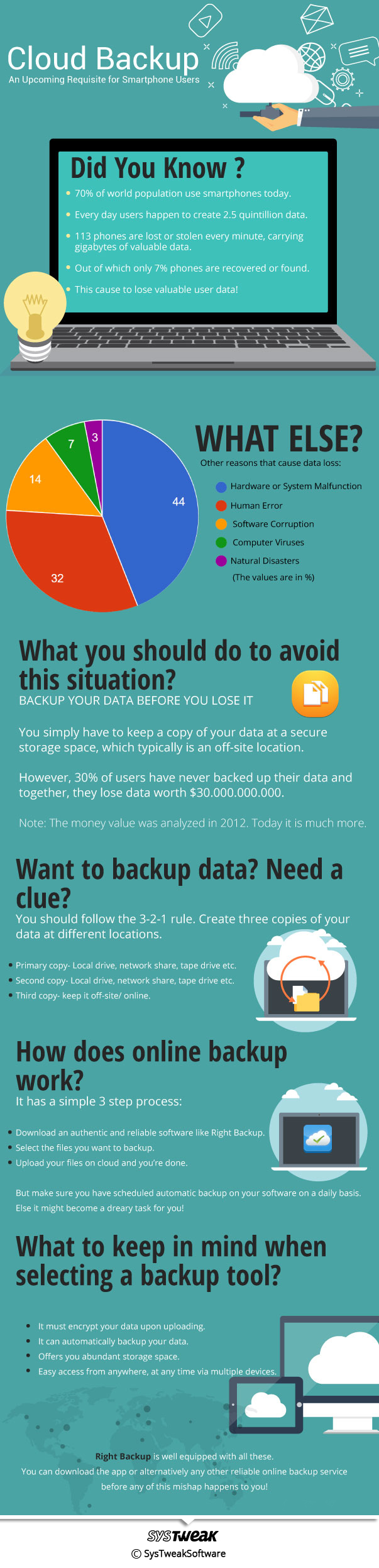 cloudbackup Infographic