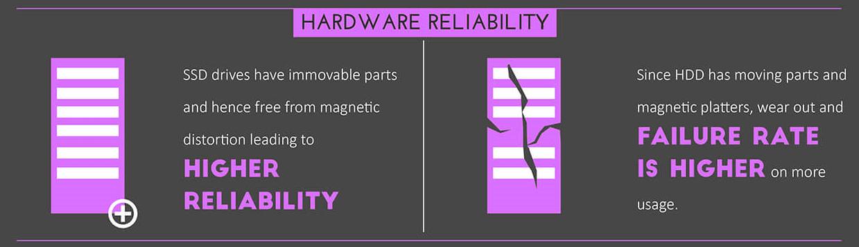 Durability