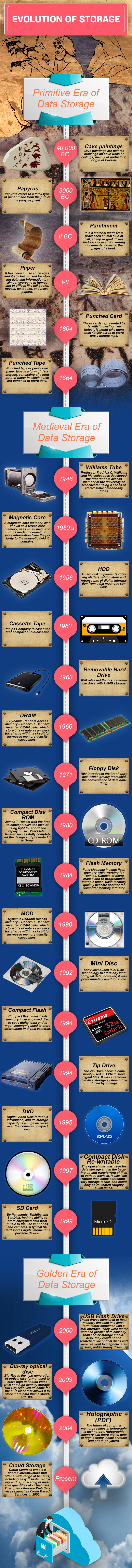 evolution-of-storage