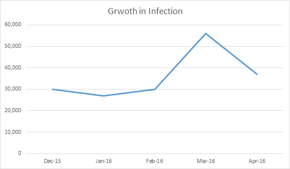 Growth in Ransomware infection 2016