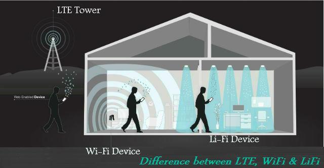 WiFi versus LiFi