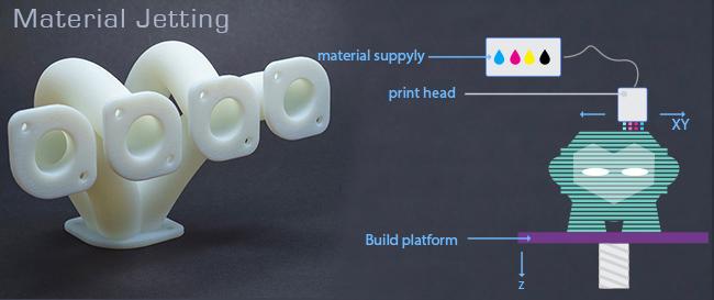 material-jetting-3d-printing