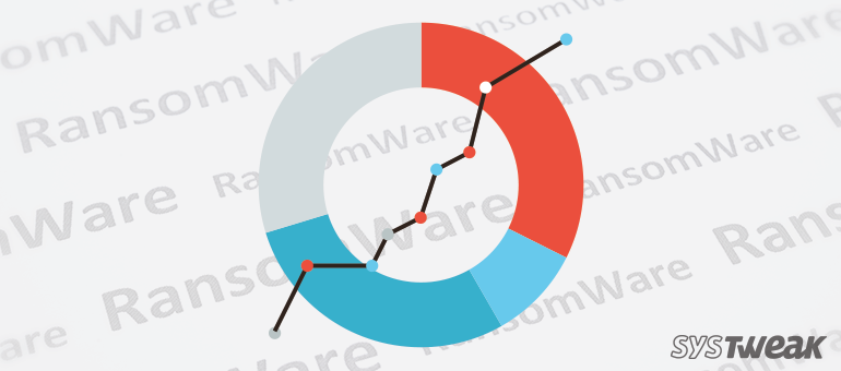 Ransomware Statistics – Growth of Ransomware in 2016