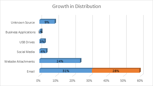 Rise in Ransomware Distribution 2016