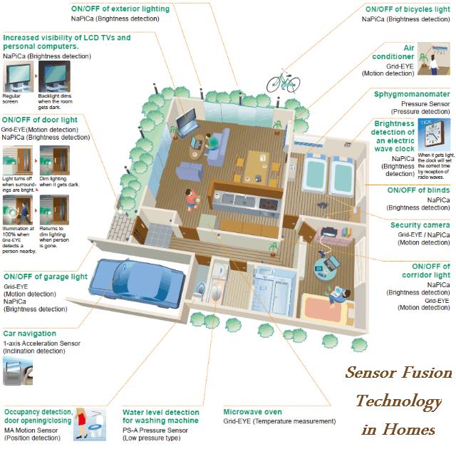sensorfusion_home-min