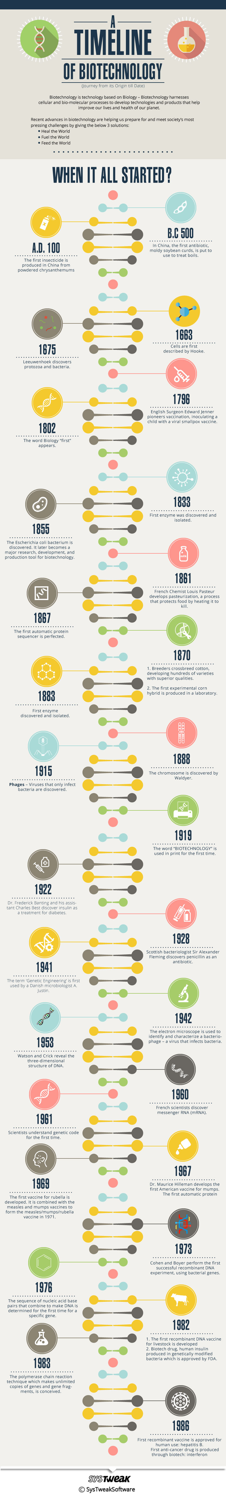 timeline-biotechnology-infographic
