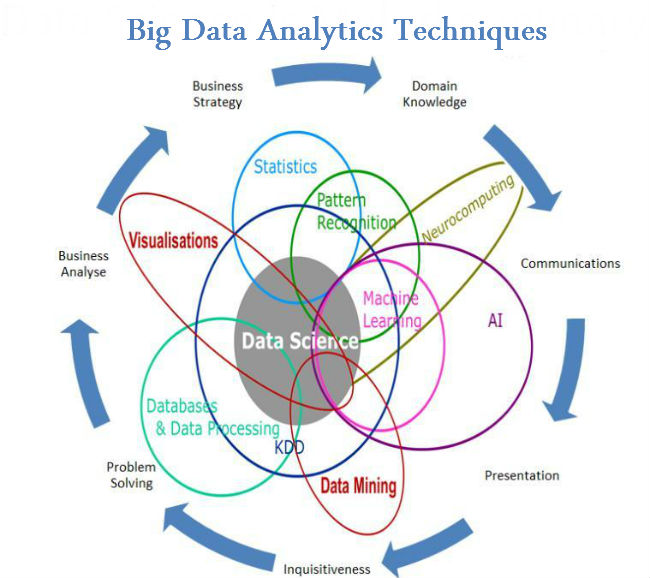An Insight into 26 Big Data Analytic Techniques: Part 2