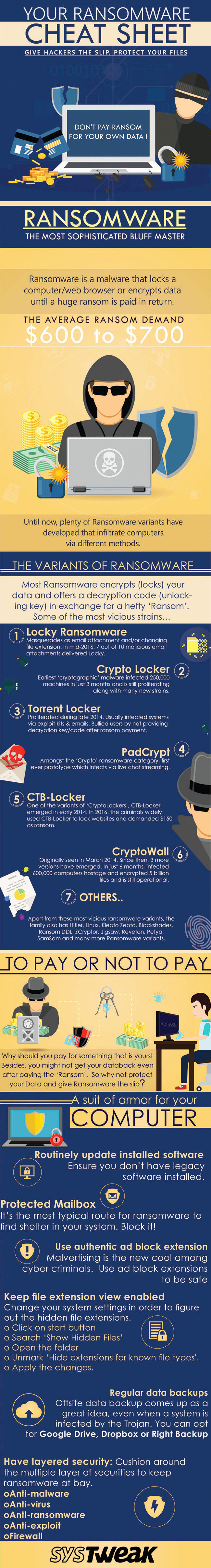 beaware of ransomware infographics