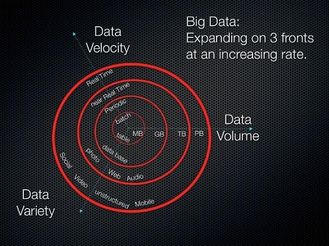 big-data-variety