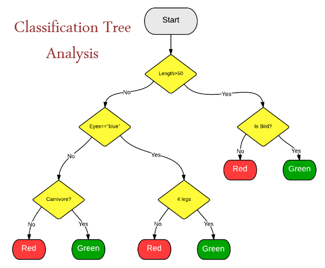 classification_tree_analysis