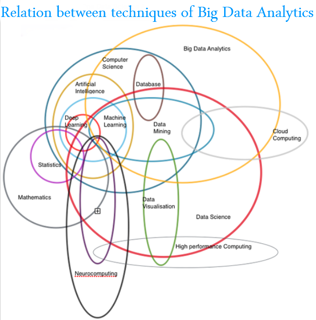 data analytic techniques