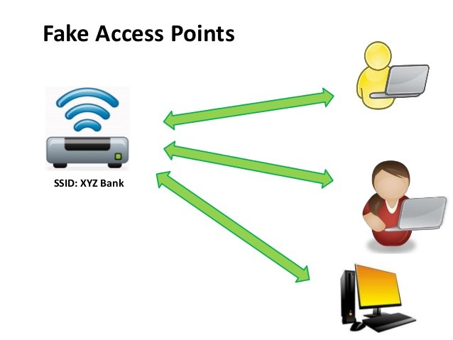 fake-access-points