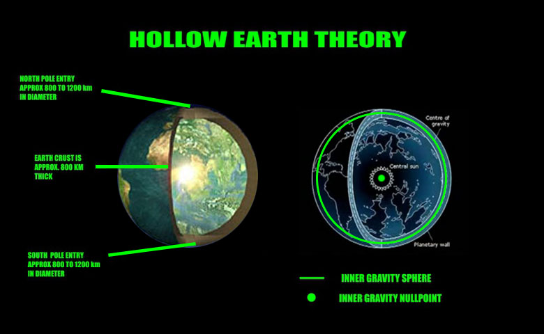 hollow earth