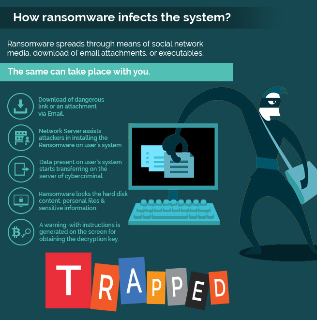 how ransomware enfects the system
