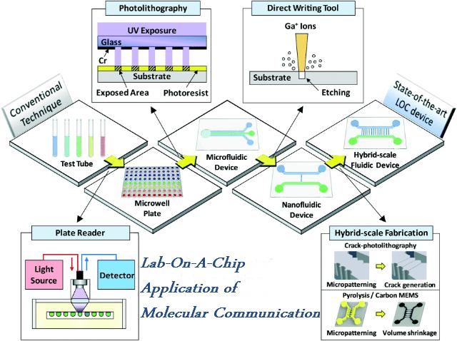 lab_on_a_chip