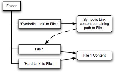 symbolic-linking