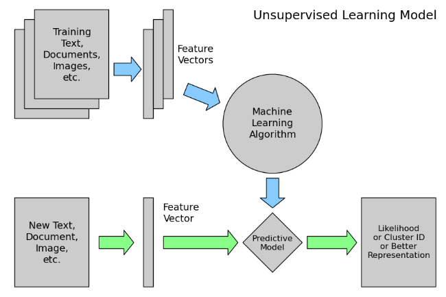 unsupervised_learning